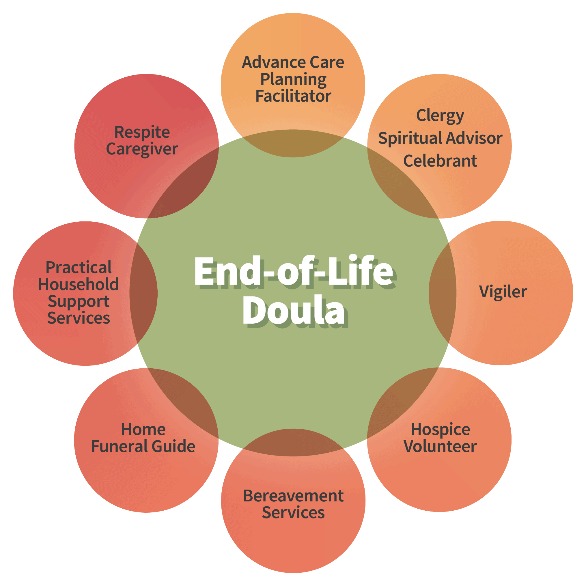 what is an end-of-life doula