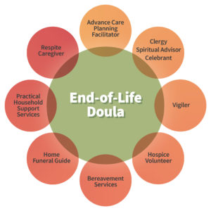 EndOfLifeDoula_diagram_hi